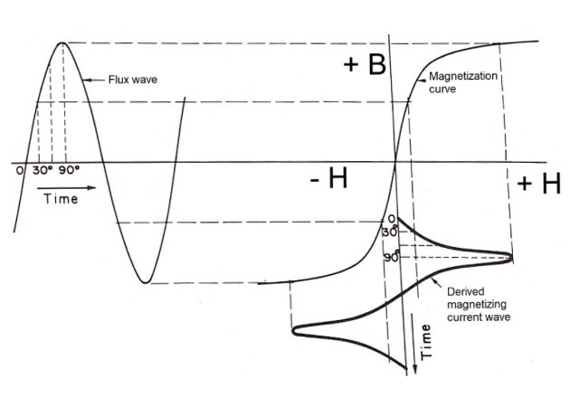 Derivation of the magnetizing current wave from the magnetization curve