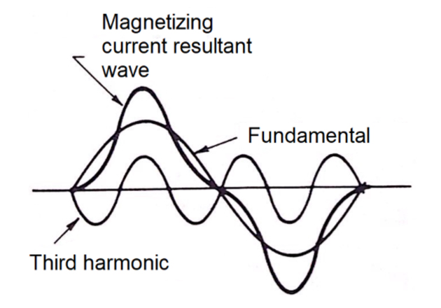 Magnetizing current wave made up of a fundamental and third harmonic