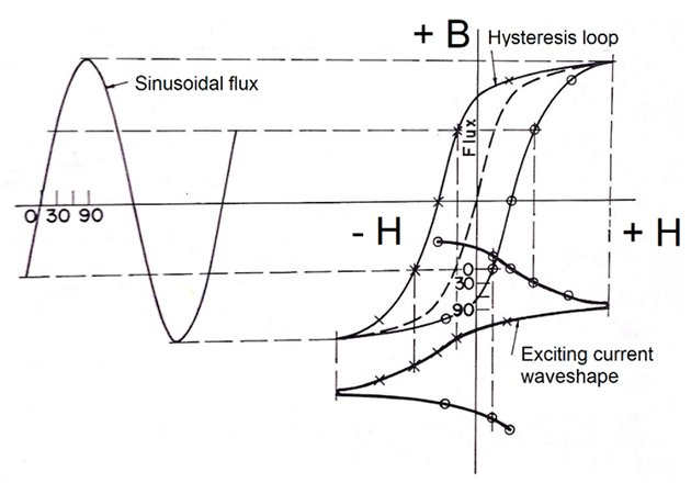 Exciting current wave, derived from the hysteresis loop