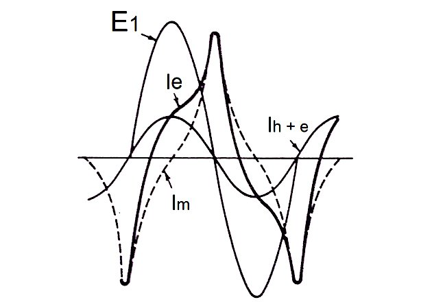 Instantaneous addition of exciting current component waves