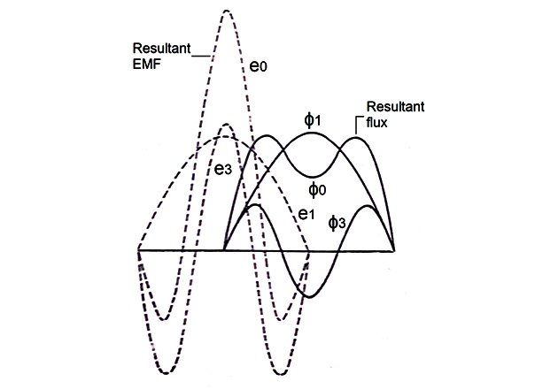 Distorted flux and EMF with third harmonics