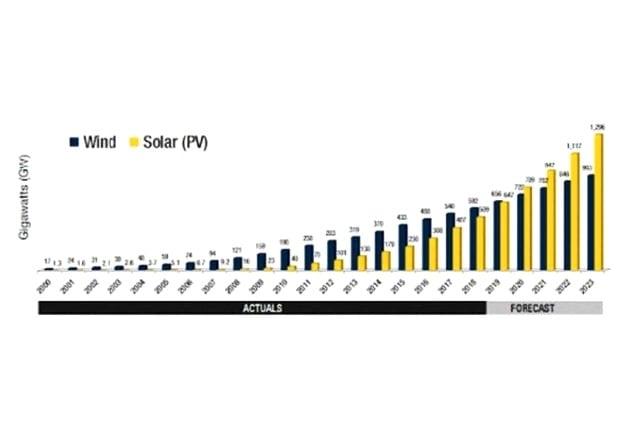 Figure 1: Solar Energy Installations in GW (Source: PowerWeb.com)