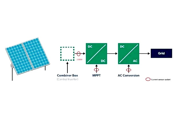 Figure 2: Typical block diagram for a solar energy system with current-sensing sockets.