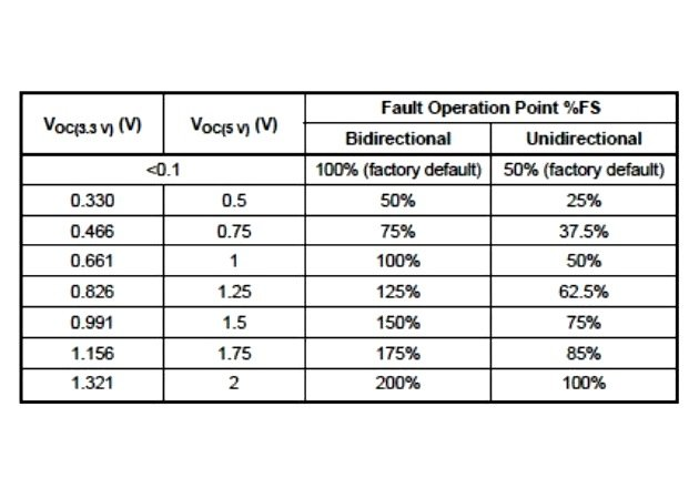 Table 4: VOC thresholds and corresponding percentage of the full scale.