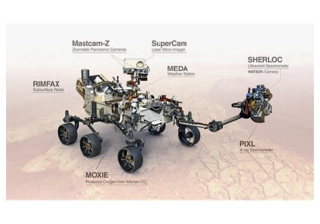 Seven scientific instruments will be used to search for past life on Mars. Image used courtesy of NASA.