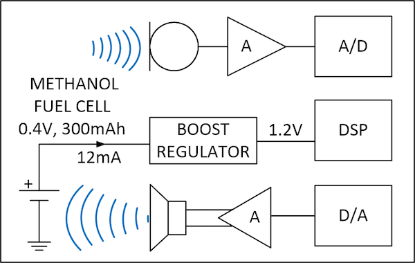 Methanol-Powered Hearing Aid Block Diagram
