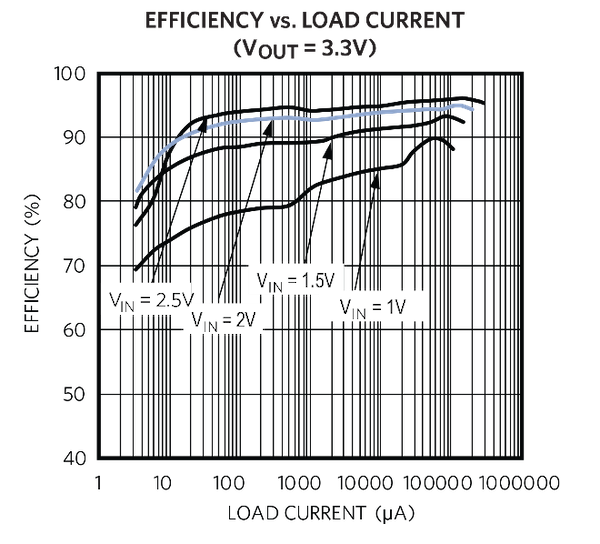 High-Efficiency Boost Converter with Low-On-Resistance, On-Board Powertrain MOSFET Transistors
