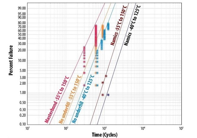 Figure 1: Weibull plots of Temperature Cycling results of EPC2206
