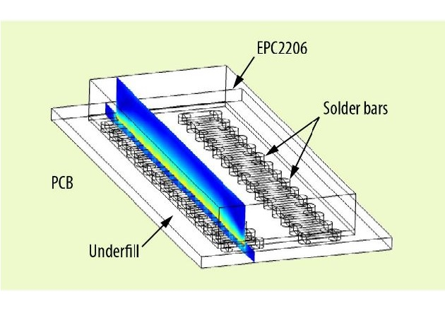 Figure 3: Simulation deck for finite element analysis of stresses inside EPC2206 under temperature cycling stress. Die with underfill mounted on a 1.6 mm FR4 PCB. Stress is analyzed along the cut line shown.