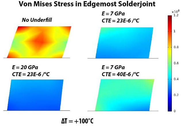 Figure 4: Von Mises (peak shear stress) in the edge-most solder bar under a temperature cycle change of ΔT = +100C. Four different underfill conditions are simulated, with changing Youngs modulus (E) of the underfill, and different CTE as well. Note that mechanical deformation has been exaggerated by 20x in all cases.