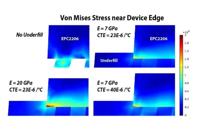 Figure 5: Von Mises (peak shear stress) in the edge-most solder bar under a temperature cycle change of ΔT = +100C. Four different underfill conditions are simulated, with changing Youngs modulus (E) of the underfill and different CTE as well. Note that deformation has been exaggerated by the same scale in each picture.