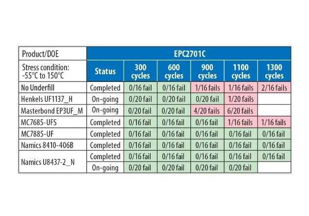 Table 4: -55°C to 150°C Temperature Cycling results for EPC2001C