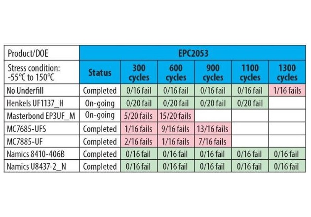 Table 5: -55°C to 150°C Temperature Cycling results for EPC2053