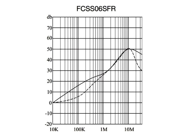 Figure 4: Modular filter type XP FCSS06SFR