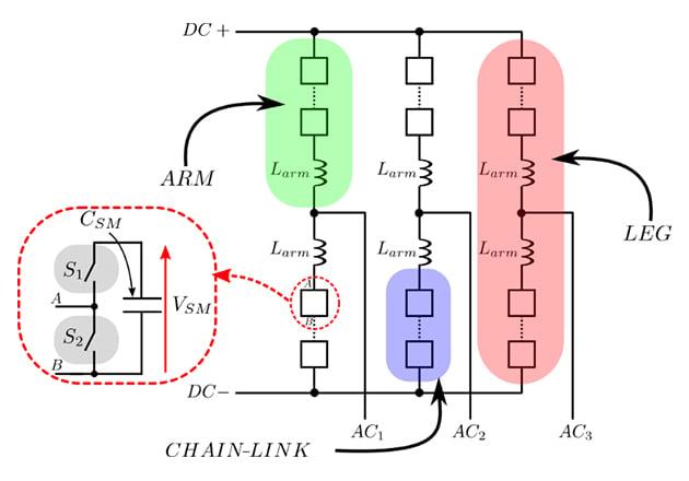 Three phase MMC schematic.