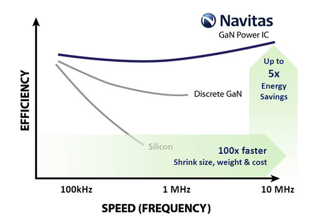 In the graph above, it is clear that with higher frequency, silicon-based power devices fall short of GaNFast power ICs since they are optimized for high frequency, soft-switching topologies.