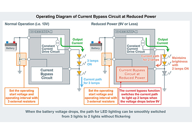 New Automotive Monolithic LED Driver that Ensures Stable Lighting Even During Battery Voltage Drops Figure