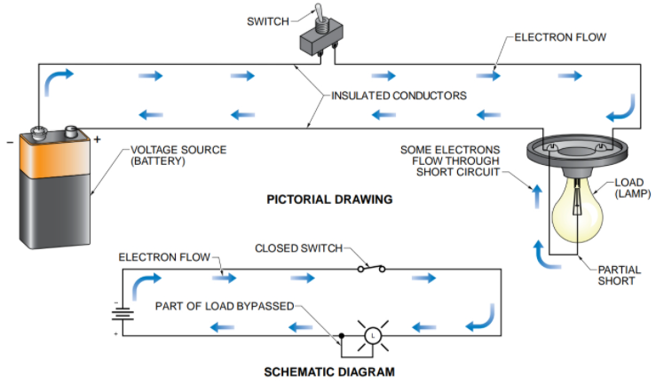 A partial short circuit