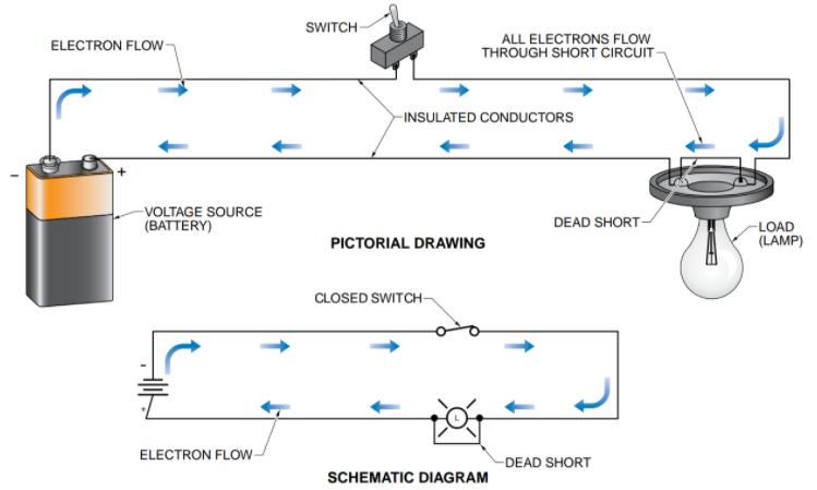 A dead short circuit.