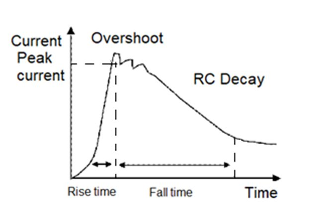 Example of HBM pulse waveform
