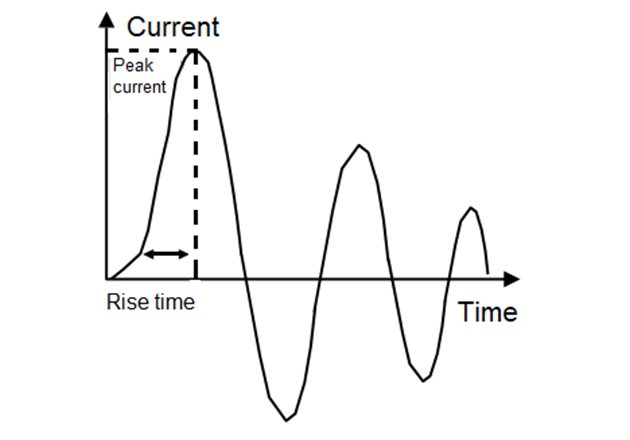 Example of MM pulse waveform