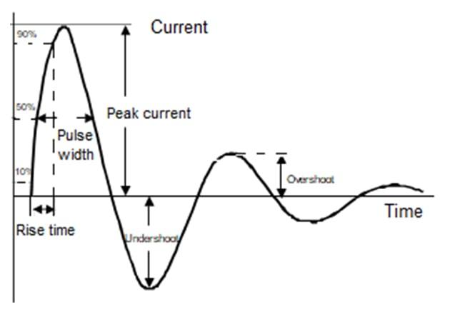 Example of CDM current waveform