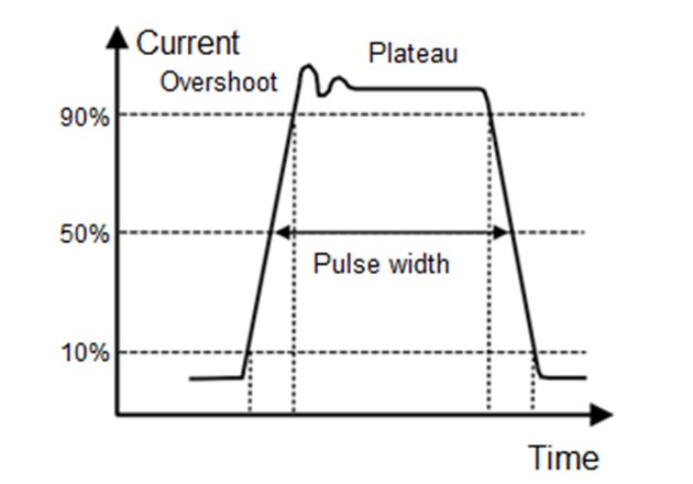 Example of TLP pulse waveform