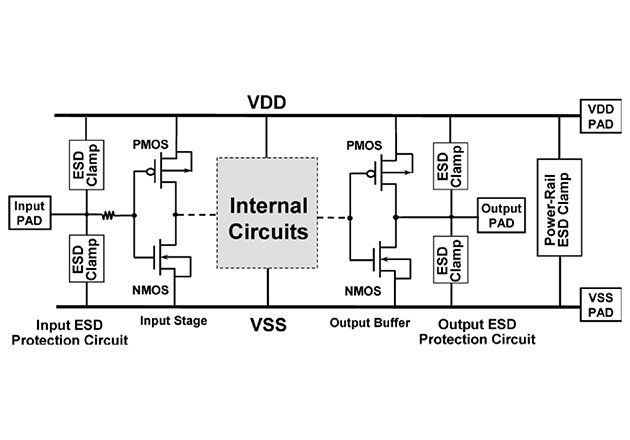On-chip ESD protection circuits.