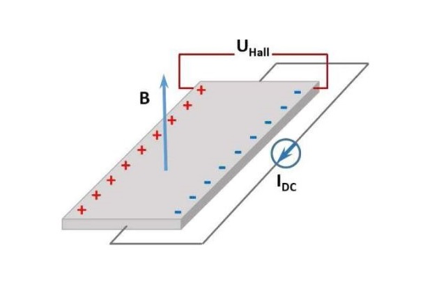 The Hall Effect. Image courtesy of the Optical Society