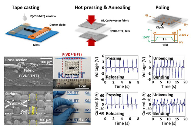 Fabrication process, structures, and output signals of a fabric-based wearable energy harvester.