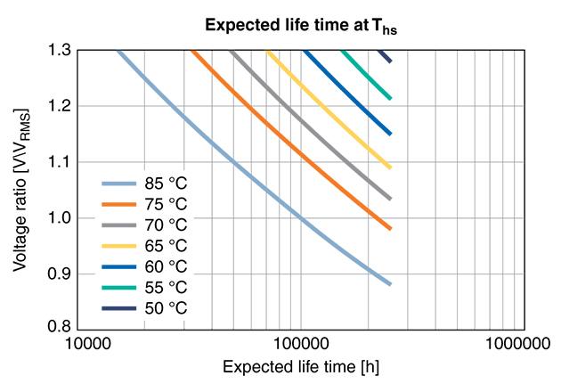 Expected lifetime in hours at different hotspot temperatures (Ths) and voltages VRMS