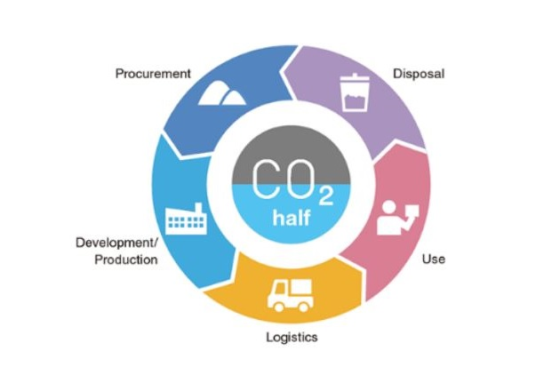 TDK's Environmental Vision 2035 acts as a comprehensive framework by which to strive toward lowering CO2 emissions. Image used courtesy of TDK
