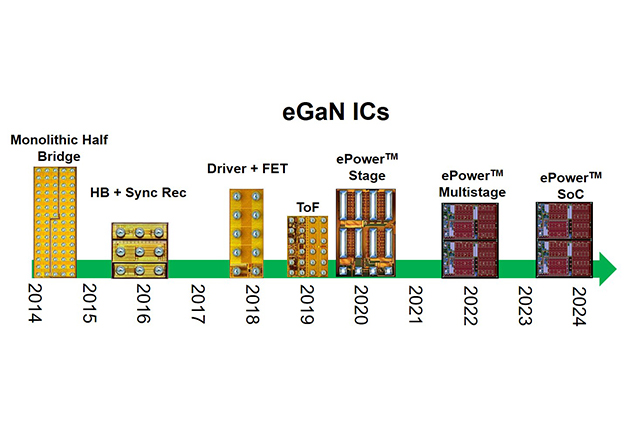 Efficient Power Conversion's journey towards a fully monolithic system on a chip.