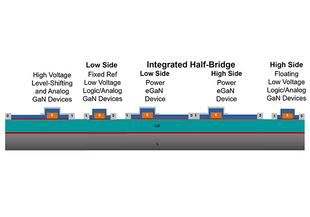 Illustration of how all the functions needed for a monolithic half bridge can be integrated on a single GaN-on-Si chip.