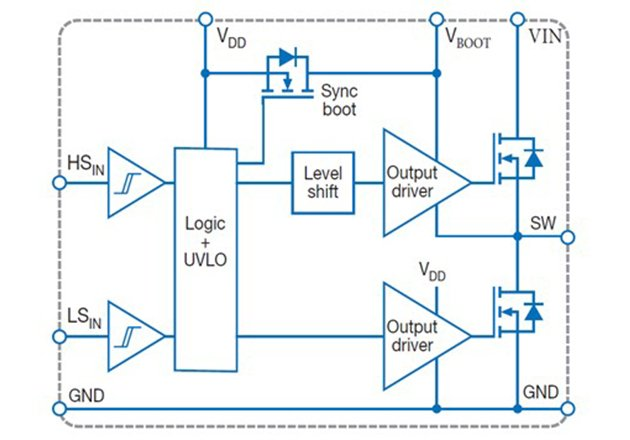 All the basic functions of a power stage are shown in this simplified circuit diagram, including output FETs, drivers for these FETs, level shifting for the high-side circuitry, input logic and protection, and a synchronous bootstrap function to generate the voltage needed to drive the high-side circuitry.