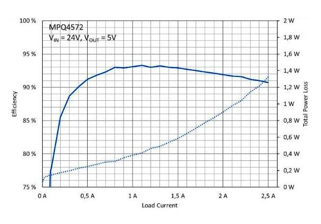 Figure 2: Efficiency Chart of the MPQ4572 Buck Converter with the MPL-AL6060-150 15μH Inductor