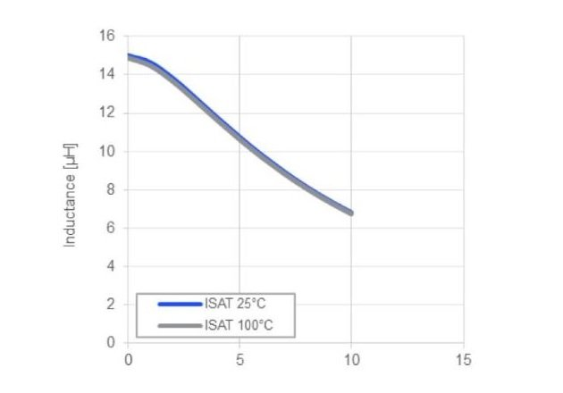 Figure 6: Saturation Current (ISAT) as a Function of the Inductor Current (IL)