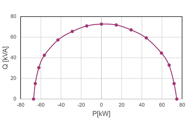 Simulated P-Q diagram (VDC=1200 V, Vout=600 VAC, fsw=35 kHz, TA=45°C, TH=90°C)