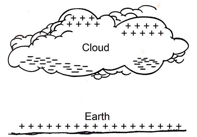 The cloud leads to the accumulation of opposite charges on the Earth.