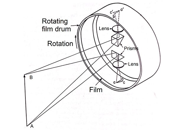 Schematic diagram of a Boys camera. C.V. Boys, 1926.