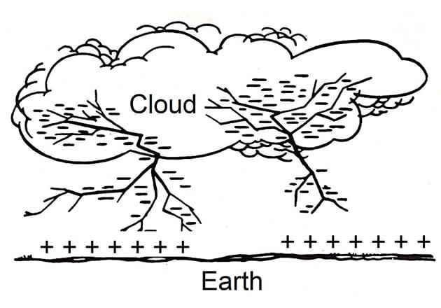 Stepped leaders propagate toward Earth.