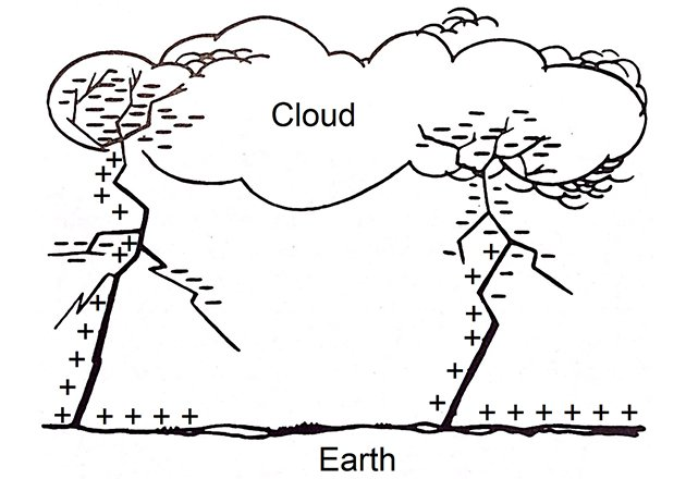 Power return strikes from Earth to cloud.