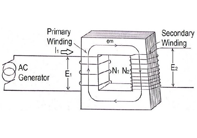 power transformer basics: the magnetic circuit - technical articles  ee power