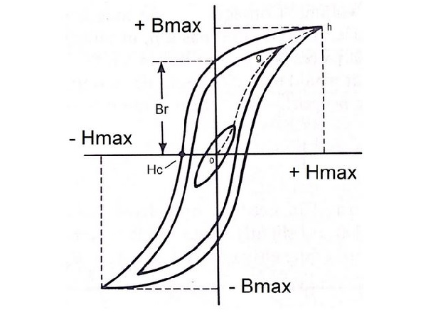 Figure 2. Hysteresis loop. Image courtesy of the Virtual Institute of Applied Sciences.