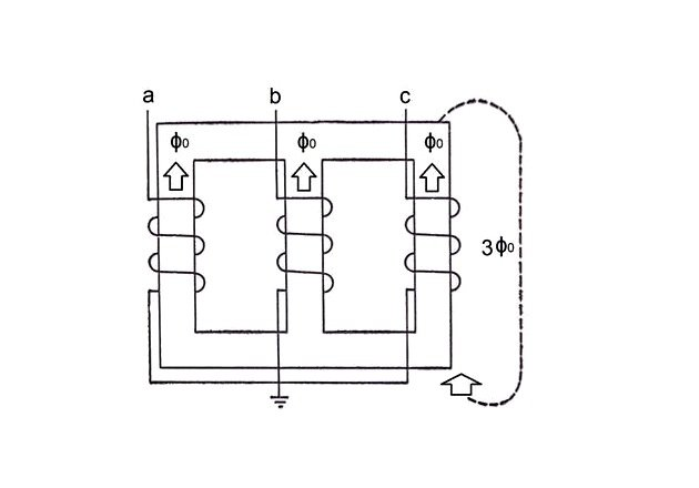 Figure 10. Zero-sequence flux in a three-phase core-type transformer