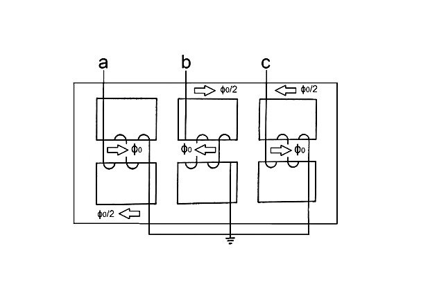 Figure 11. Zero-sequence flux in a three-phase shell-type transformer