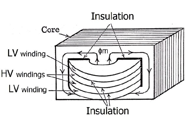 Figure 3. Shell-type arrangement of coils and core