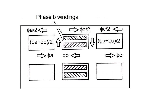 Figure 9. Magnetic circuit for three-phase shell-type transformer