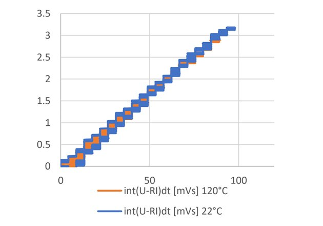 flux linkage vs. magnetization current comparison with D9B™ (on left) and dust core (right) material for 22°C and 100°C