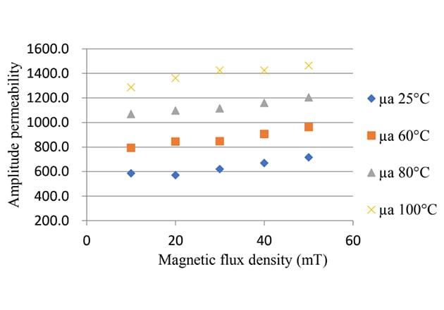 Amplitude permeability vs. flux density for ferrite D9B™ material